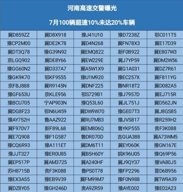 河南高速交警曝光100辆违法车辆,车牌号公布