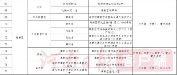 洛阳26日起将于143个网点投放政府储备菜