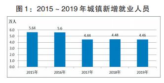 漯河gdp_2019年漯河GDP达1578.4亿元,同比增长7.5%附公报全文