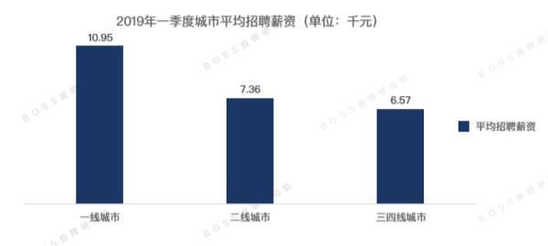 排名全国第30位!一季度郑州平均月薪出炉,看你拖后腿了吗