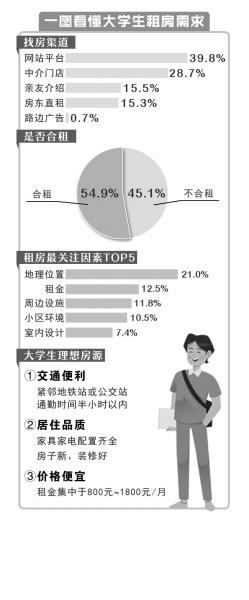 毕业季掀起郑州租房热!95后大学生租房最看重交通,也注重居住品质