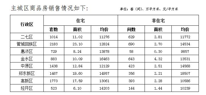 郑州11月房价出炉 新房均价11192元/平方米