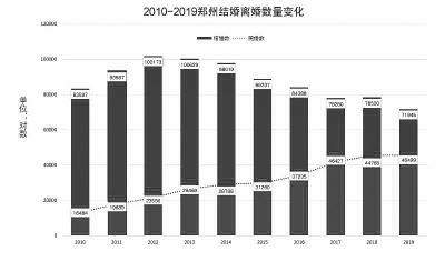 郑州民政局:2019结婚人数10年最低 离婚人数最高!