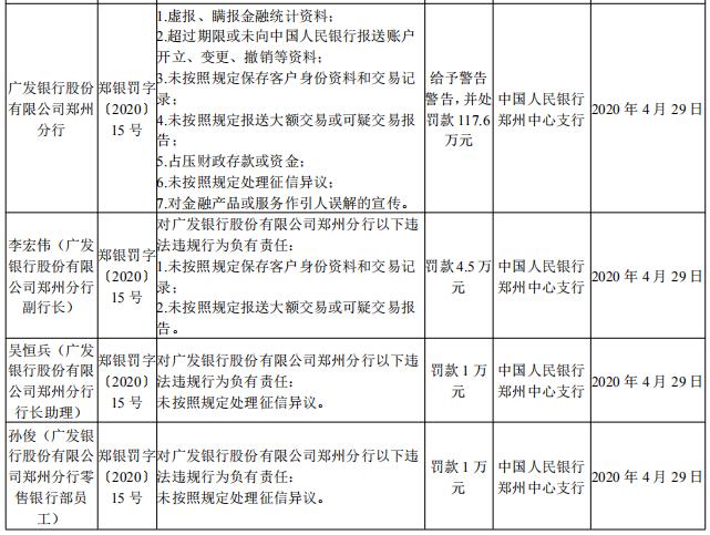 广发银行郑州分行被人行郑州中支罚款117.6万元