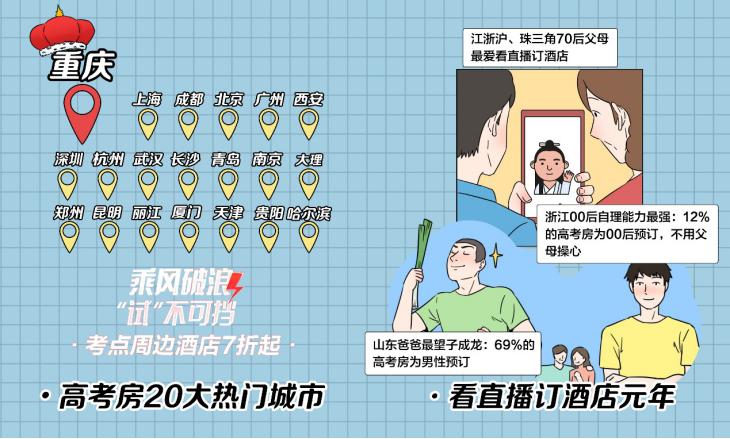 迟来的高考遇小暑,这届郑州考生父母在拼高星级酒店