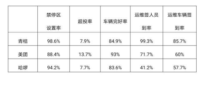 郑州市第三季度共享单车考核排名出炉!哈啰排末位,削减3000辆市场配额