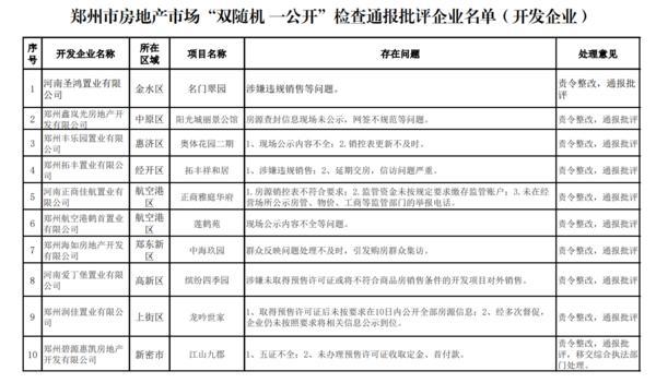 郑州通报房地产市场乱象!涉及这67家企业