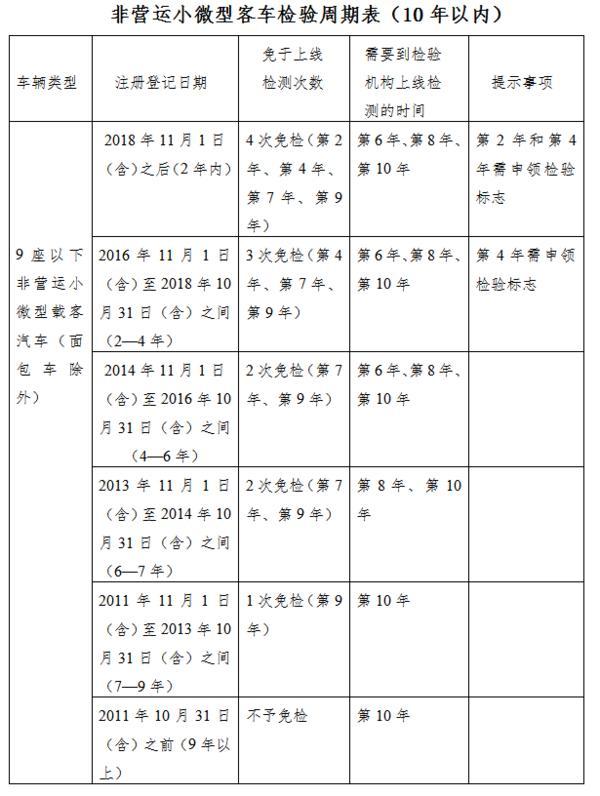 车辆年检新规今起执行,郑州市154万辆机动车将受益