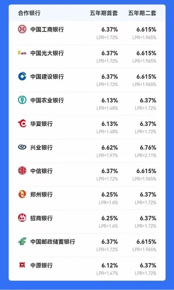 破新高!郑州房贷利率再涨,首套普遍6.37%!刚需怎么办?