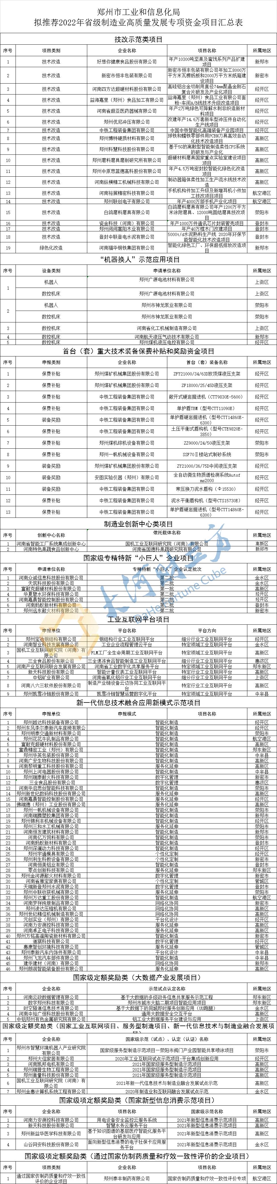 郑州拟推荐118个项目申报2022年省级制造业高质量发展专项资金_城市_中原网视台