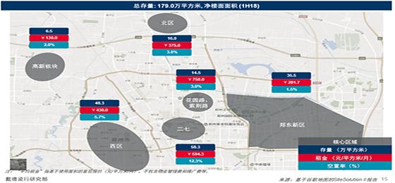 郑州各商圈四季度新增体量超50万方