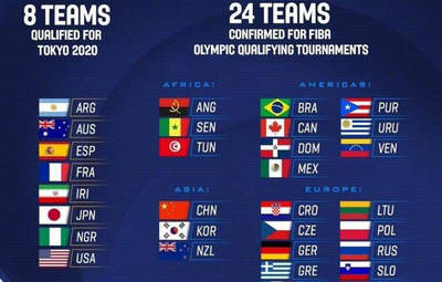 中国男篮获得奥运会落选赛资格